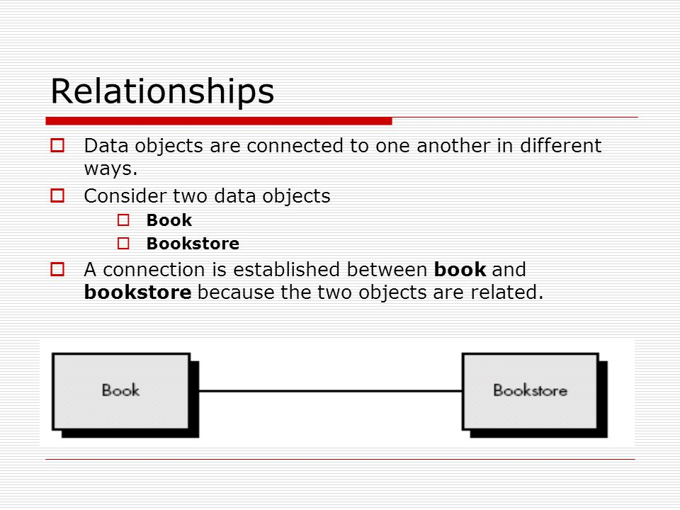 Relationships Data objects are connected to one another in different ways. Consider two data objects.