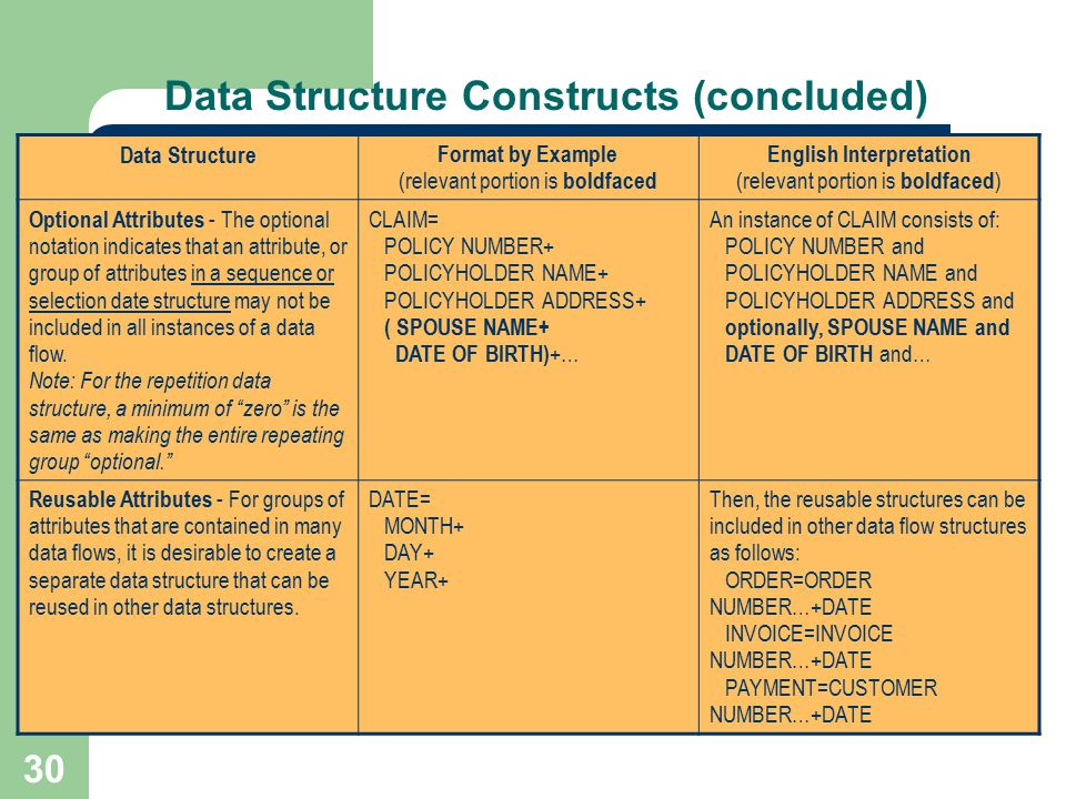 Data Structure Constructs (concluded)