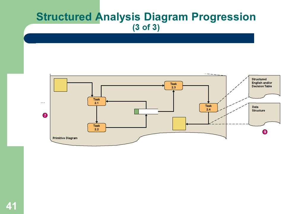 Structured Analysis Diagram Progression (3 of 3)