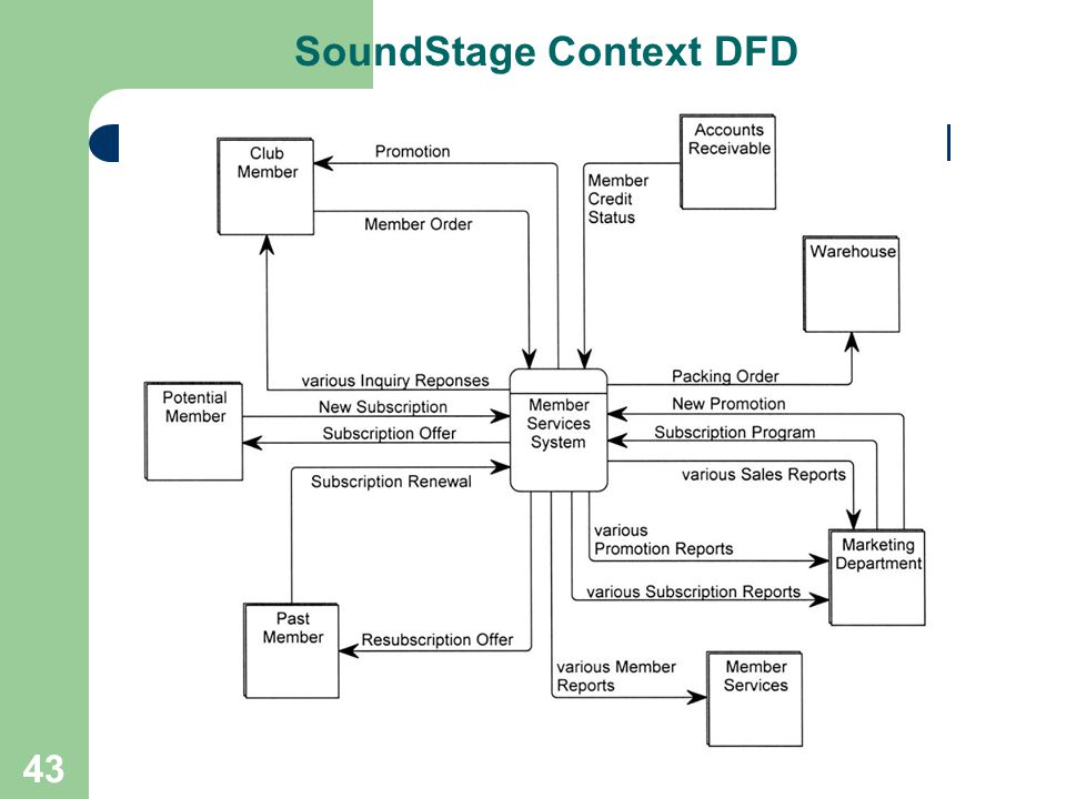 SoundStage Context DFD
