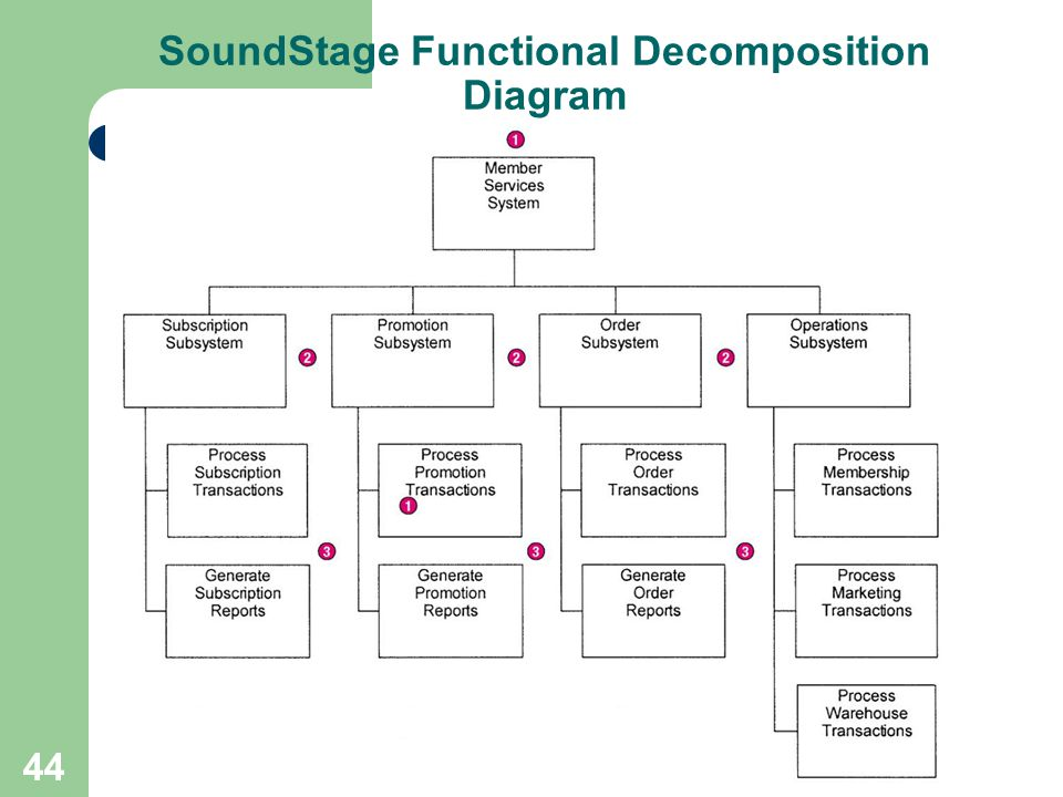 SoundStage Functional Decomposition Diagram