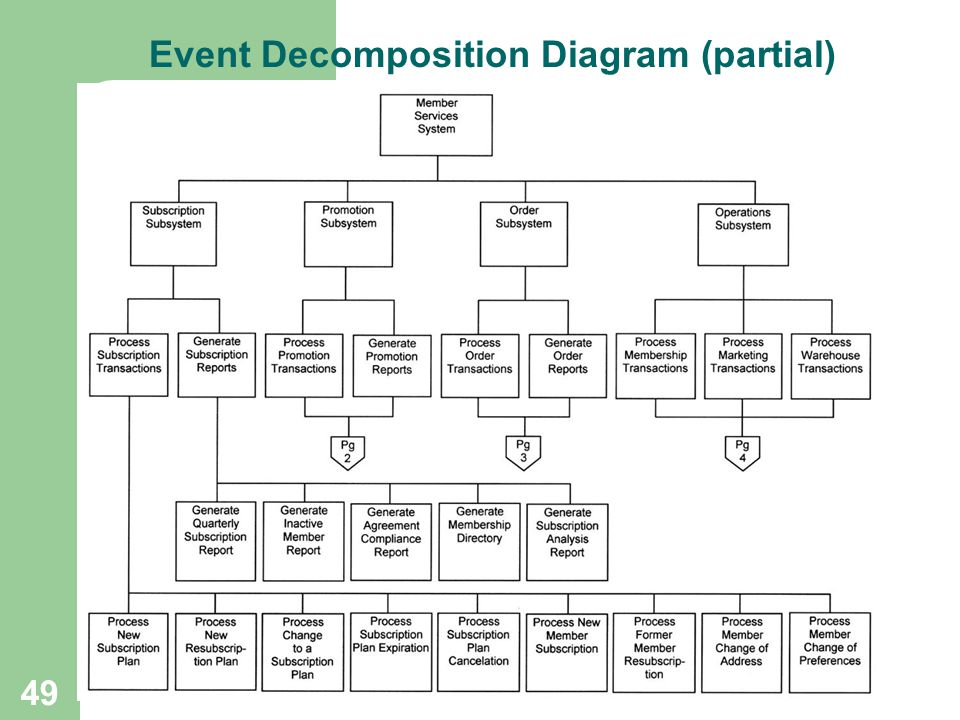 Event Decomposition Diagram (partial)
