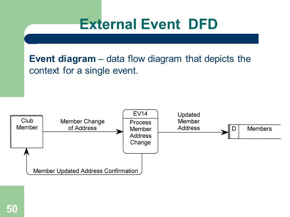 External Event DFD Event diagram – data flow diagram that depicts the context for a single event.