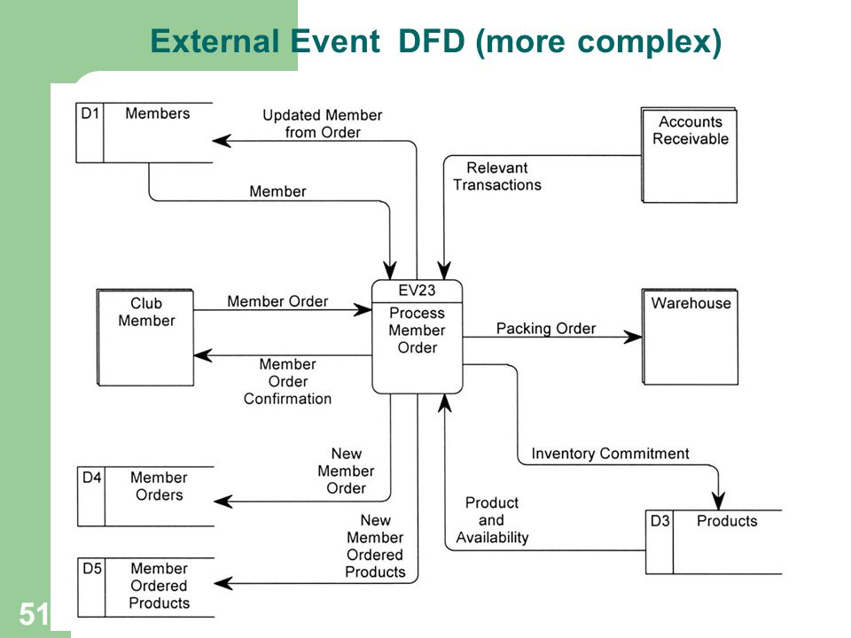 External Event DFD (more complex)