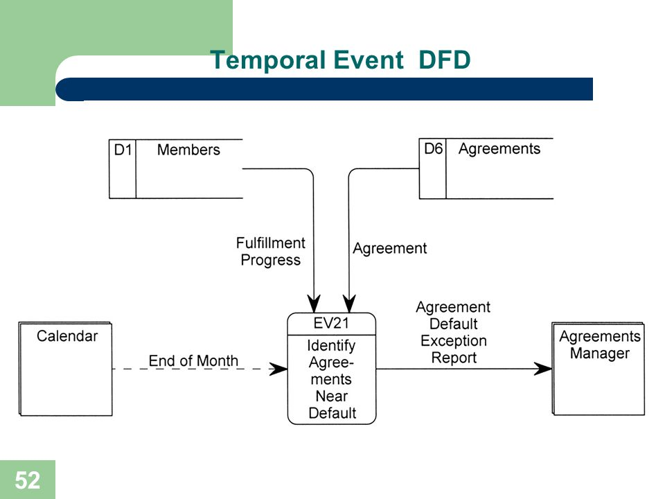 Temporal Event DFD No additional notes.
