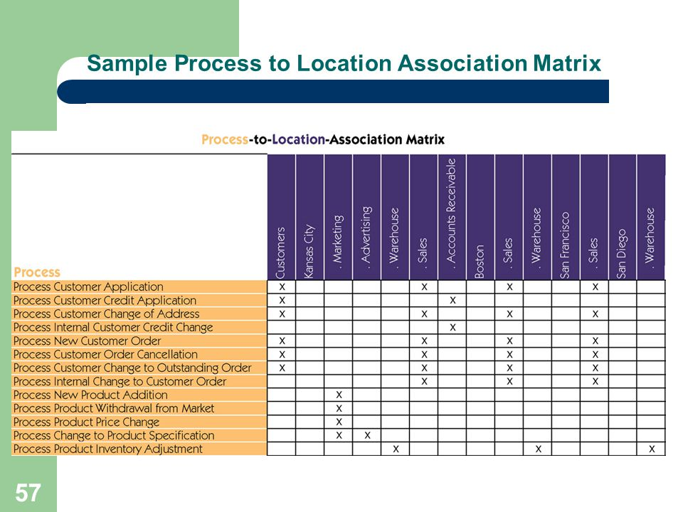 Sample Process to Location Association Matrix