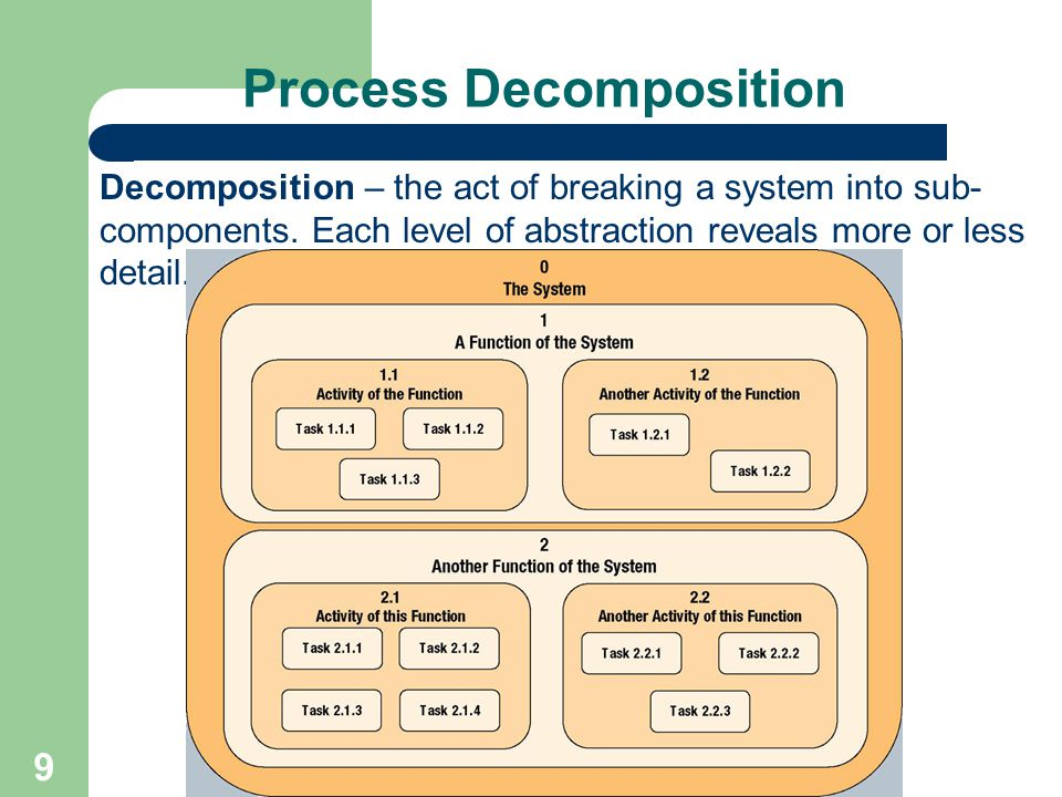 Process Decomposition