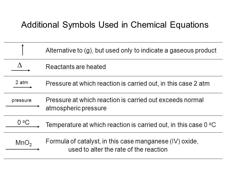 Additional Symbols Used in Chemical Equations