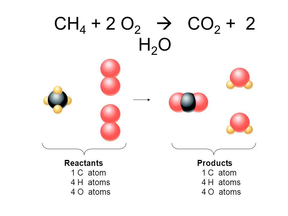 CH4 + 2 O2  CO2 + 2 H2O Reactants Products 1 C atom 1 C atom