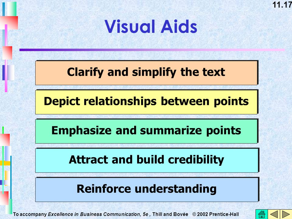 Visual Aids Clarify and simplify the text