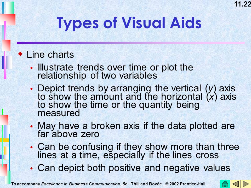 Types of Visual Aids Line charts