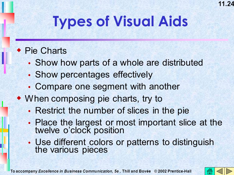 Types of Visual Aids Pie Charts