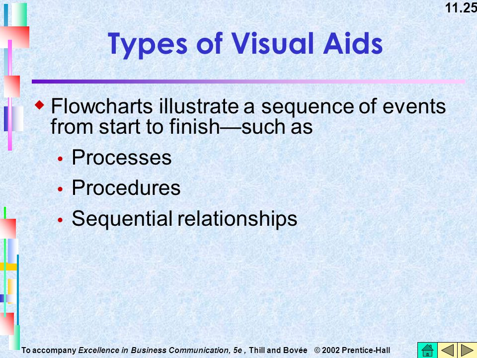 Types of Visual Aids Flowcharts illustrate a sequence of events from start to finish—such as. Processes.