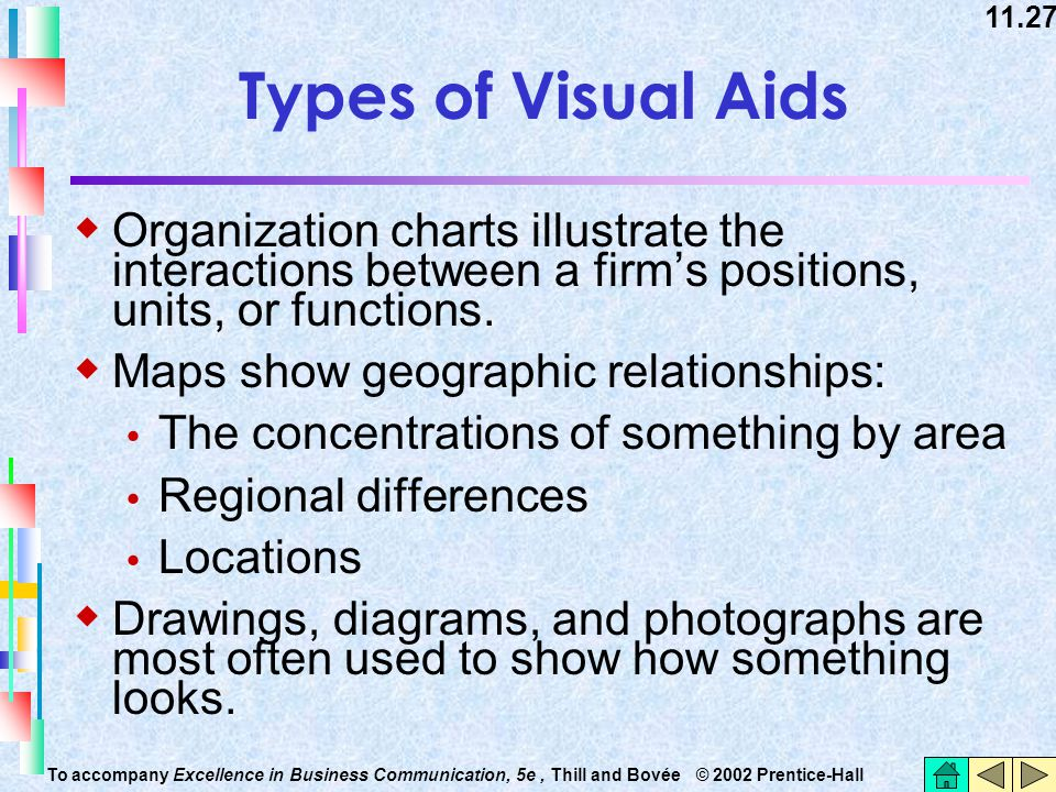 Types of Visual Aids Organization charts illustrate the interactions between a firm's positions, units, or functions.