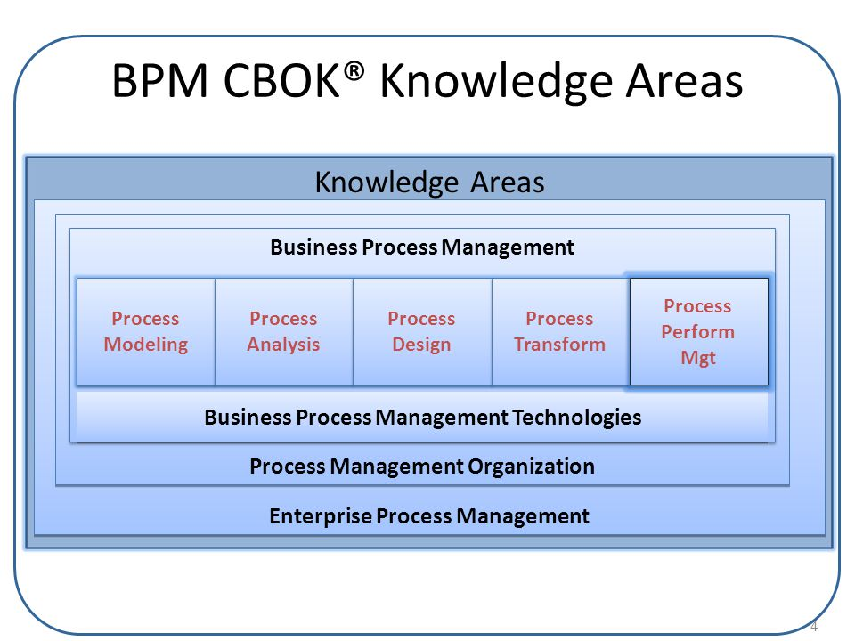 BPM CBOK® Knowledge Areas