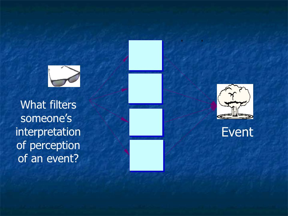 What filters someone's interpretation of perception of an event Event