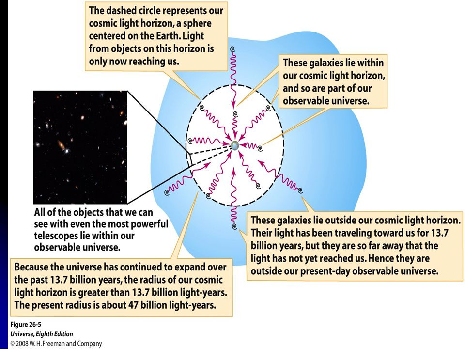 Figure 26-5 Our Observable Universe
