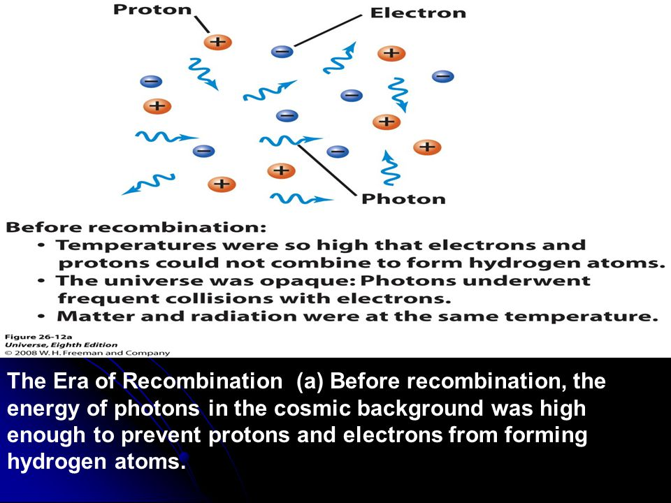 Figure 26-12 The Era of Recombination