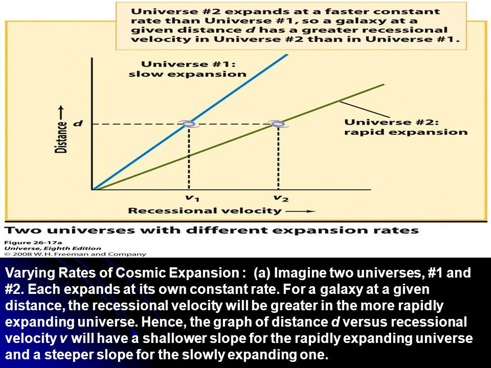Figure 26-17 Varying Rates of Cosmic Expansion