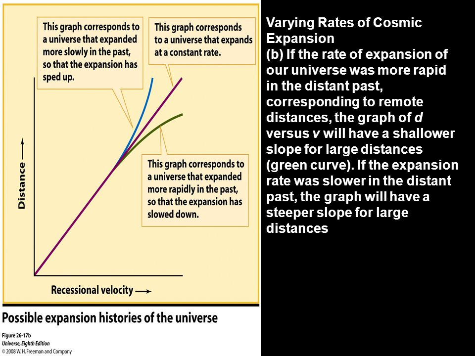 Varying Rates of Cosmic Expansion