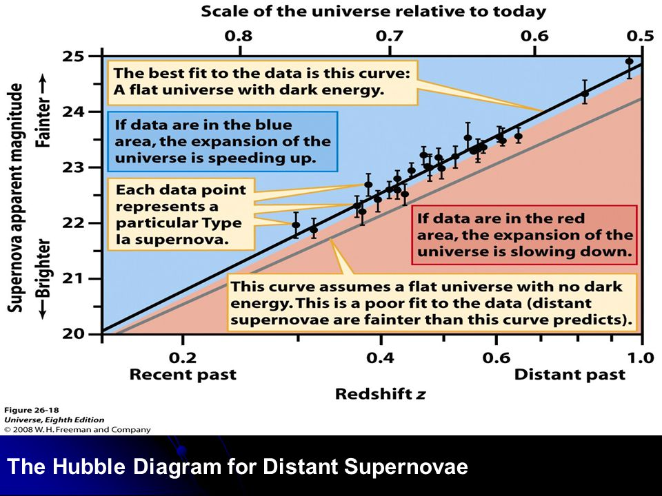 The Hubble Diagram for Distant Supernovae