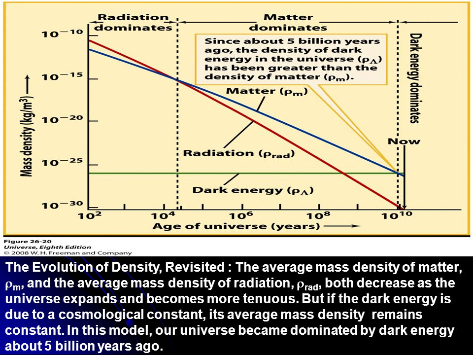 Figure 26-20 The Evolution of Density, Revisited