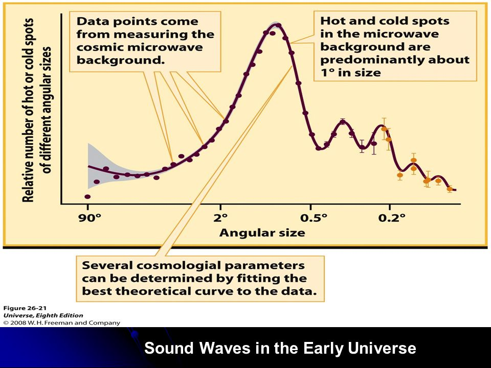Sound Waves in the Early Universe