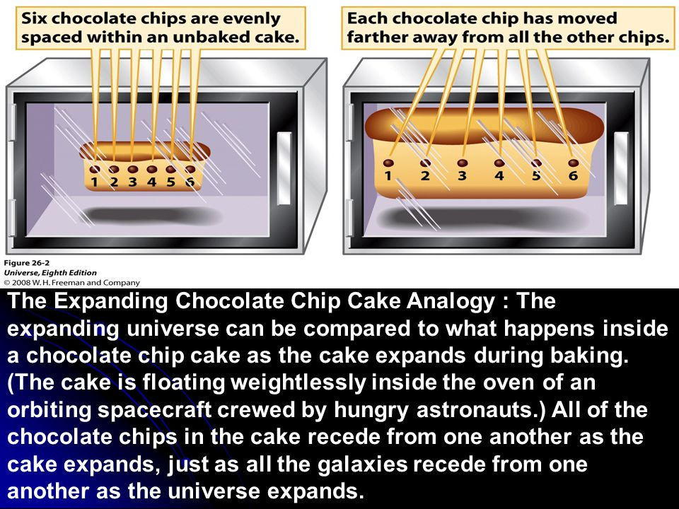 The Expanding Chocolate Chip Cake Analogy : The expanding universe can be compared to what happens inside a chocolate chip cake as the cake expands during baking. (The cake is floating weightlessly inside the oven of an orbiting spacecraft crewed by hungry astronauts.) All of the chocolate chips in the cake recede from one another as the cake expands, just as all the galaxies recede from one another as the universe expands.