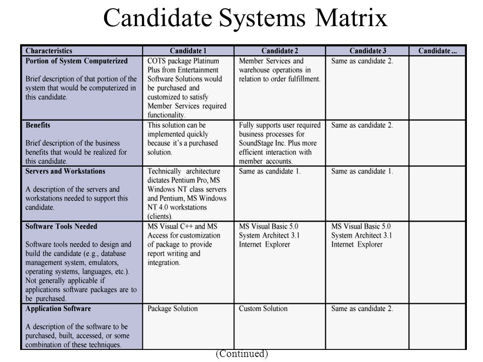 Candidate Systems Matrix