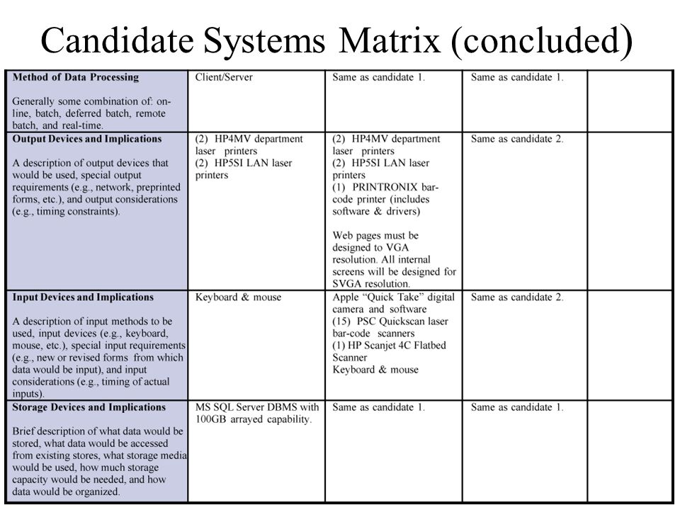 Candidate Systems Matrix (concluded)