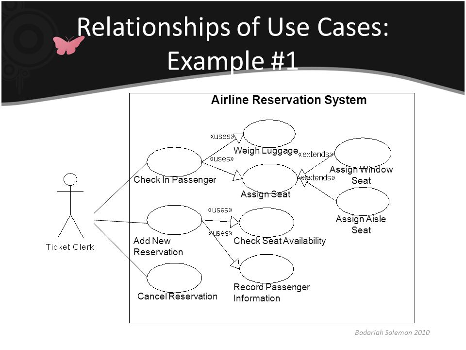 Relationships of Use Cases: Example #1