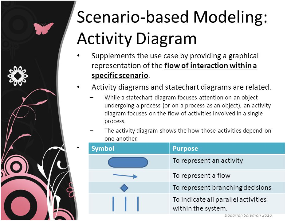 Scenario-based Modeling: Activity Diagram