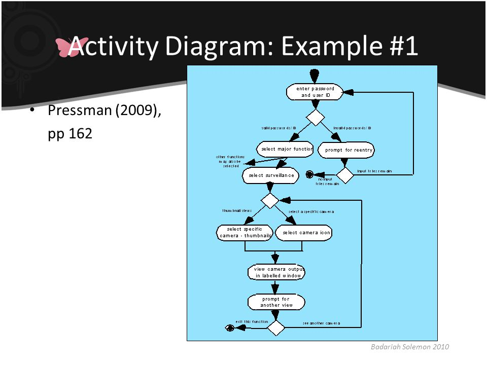 Activity Diagram: Example #1