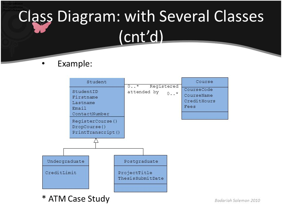 Class Diagram: with Several Classes (cnt'd)