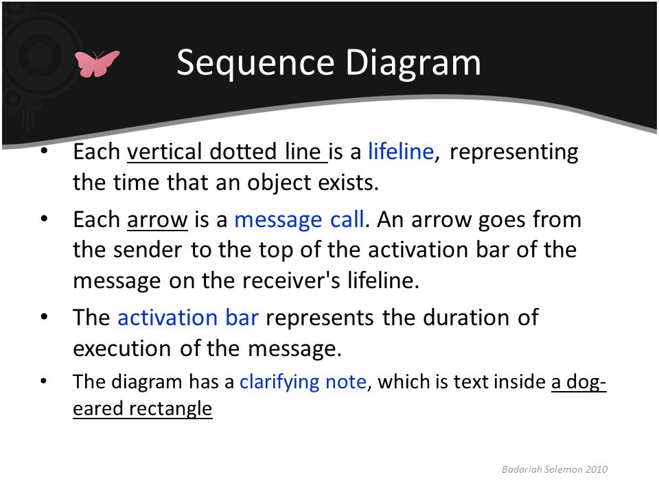 Sequence Diagram Each vertical dotted line is a lifeline, representing the time that an object exists.