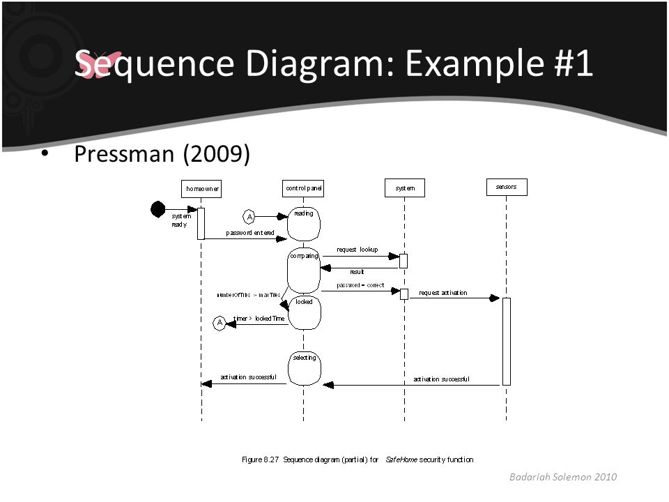 Sequence Diagram: Example #1