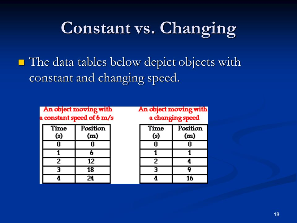 Constant vs. Changing The data tables below depict objects with constant and changing speed.