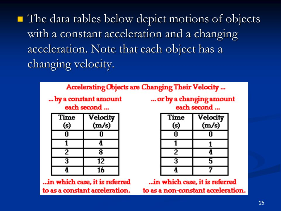 The data tables below depict motions of objects with a constant acceleration and a changing acceleration.