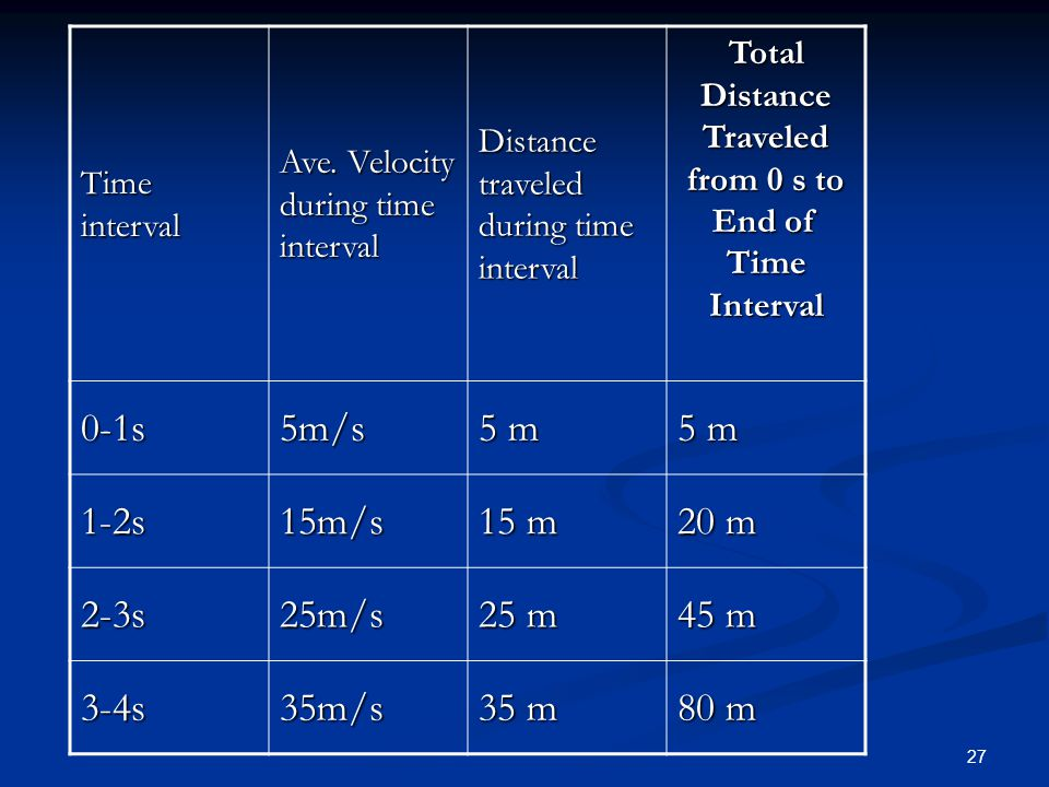 Total Distance Traveled from 0 s to End of Time Interval