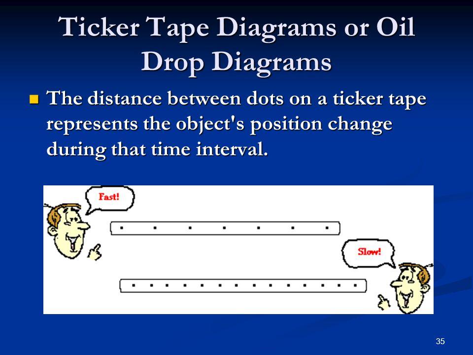 Ticker Tape Diagrams or Oil Drop Diagrams