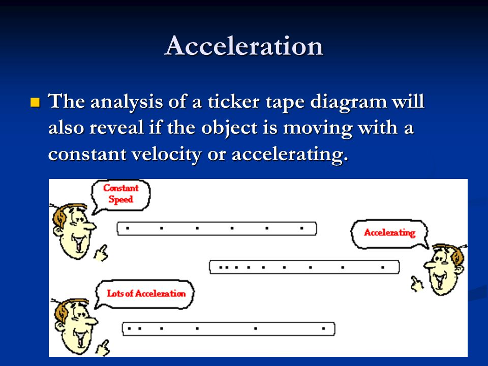 how to find acceleration on ticker tape