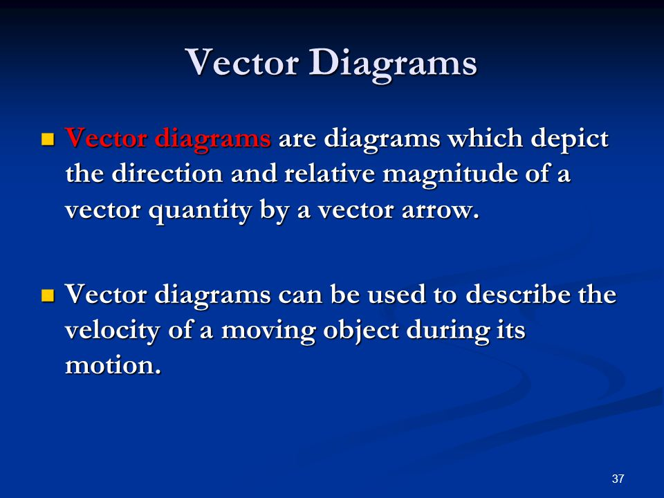 Vector Diagrams Vector diagrams are diagrams which depict the direction and relative magnitude of a vector quantity by a vector arrow.