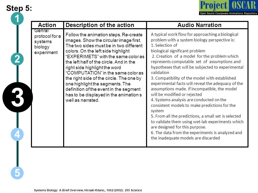 3 1 2 4 5 Step 5: Action Description of the action Audio Narration