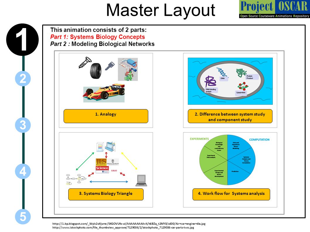 1 Master Layout 2 3 4 5 This animation consists of 2 parts: