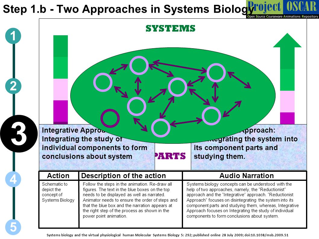 3 1 2 4 5 Step 1.b - Two Approaches in Systems Biology SYSTEMS PARTS