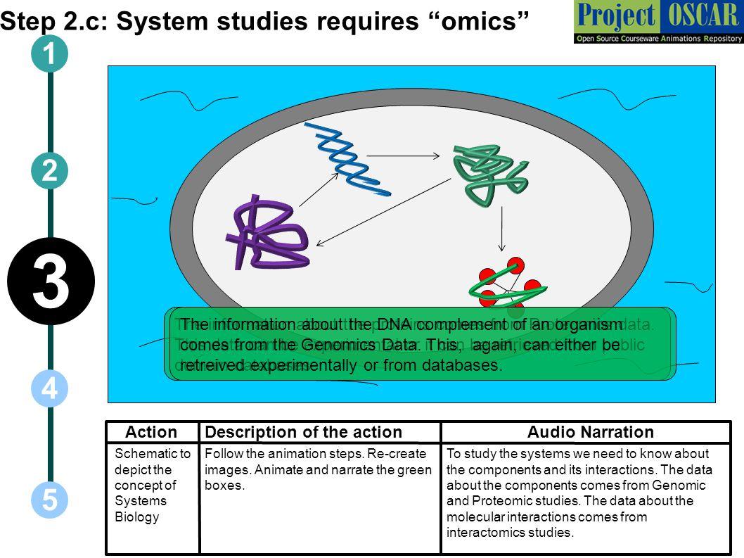 Step 2.c: System studies requires omics