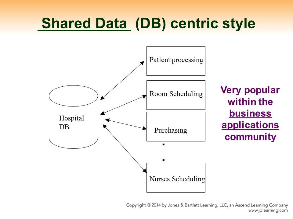 Shared Data (DB) centric style