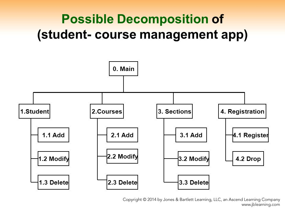 Possible Decomposition of (student- course management app)