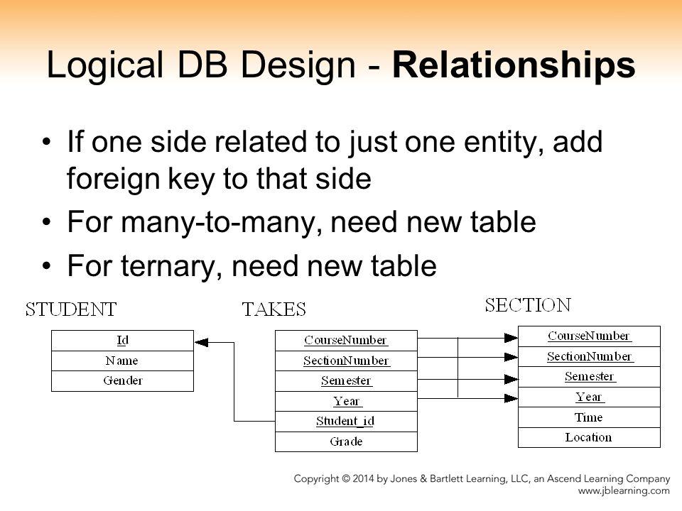 Logical DB Design - Relationships