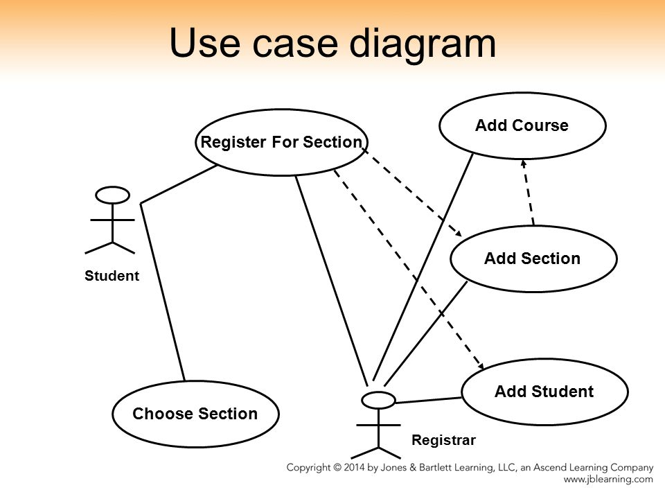 Use case diagram Add Course Register For Section Add Section